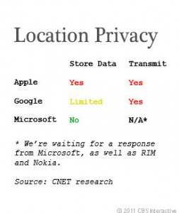 locationprivacy